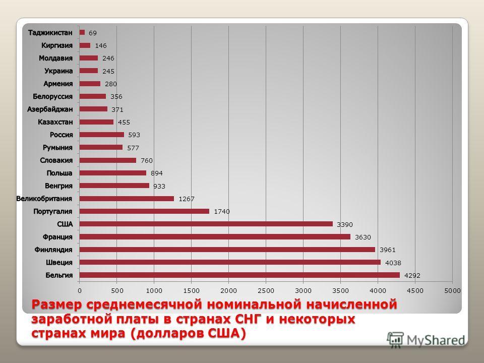 Размер среднемесячной номинальной начисленной заработной платы в странах СНГ и некоторых странах мира (долларов США)