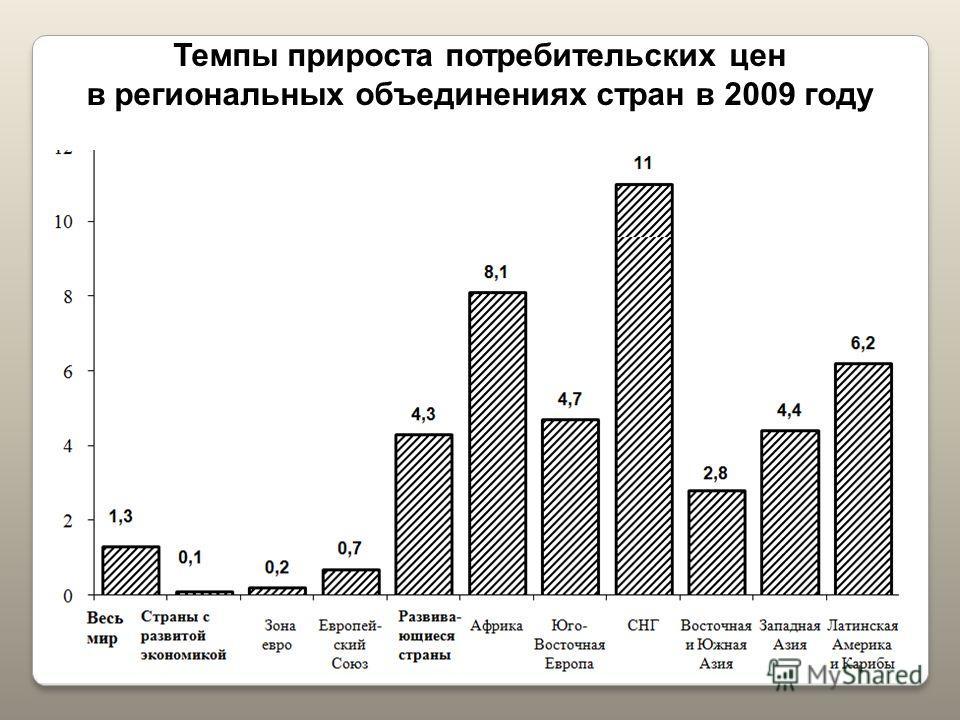 Темпы прироста потребительских цен в региональных объединениях стран в 2009 году