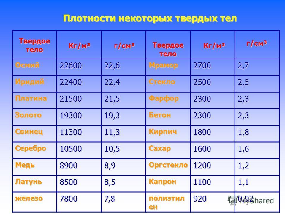 Соотношение между единицами измерения.