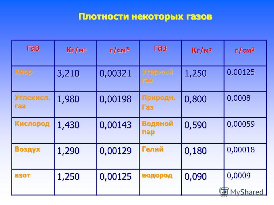 Плотности некоторых жидкостей жидкостьжидкость Ртуть1360013,60Керосин8000,80 СернаяКислота18001,80Спирт8000,80 Мед13501,35Нефть8000,80 Вода мор 10301,03Ацетон7900,79 Молоко10301,03Эфир7100,71 Вода чист 10001,00Бензин7100,71 Масло подсолнеч 9300,93Оло