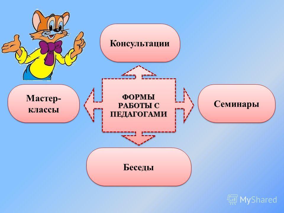 ФОРМЫ РАБОТЫ С ПЕДАГОГАМИ Мастер- классы Консультации Беседы Семинары