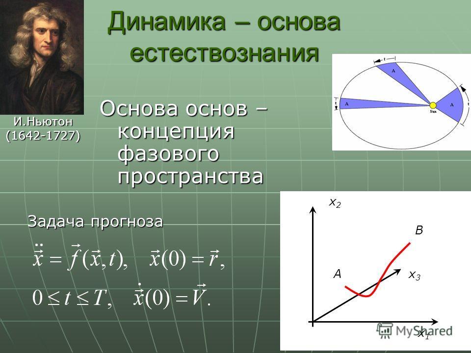 5 x1x1x1x1 x2x2x2x2 x3x3x3x3A B Динамика – основа естествознания Основа основ – концепция фазового пространства И.Ньютон(1642-1727) Задача прогноза