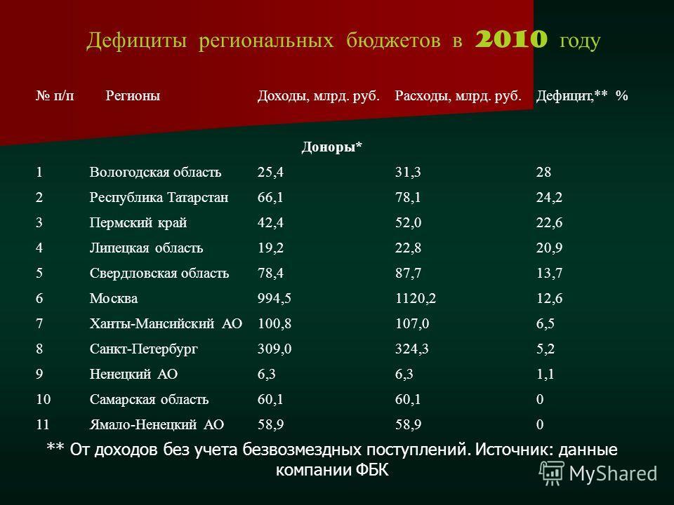 Дефициты региональных бюджетов в 2010 году п/пРегионыДоходы, млрд. руб.Расходы, млрд. руб.Дефицит,** % Доноры* 1Вологодская область25,431,328 2Республика Татарстан66,178,124,2 3Пермский край42,452,022,6 4Липецкая область19,222,820,9 5Свердловская обл