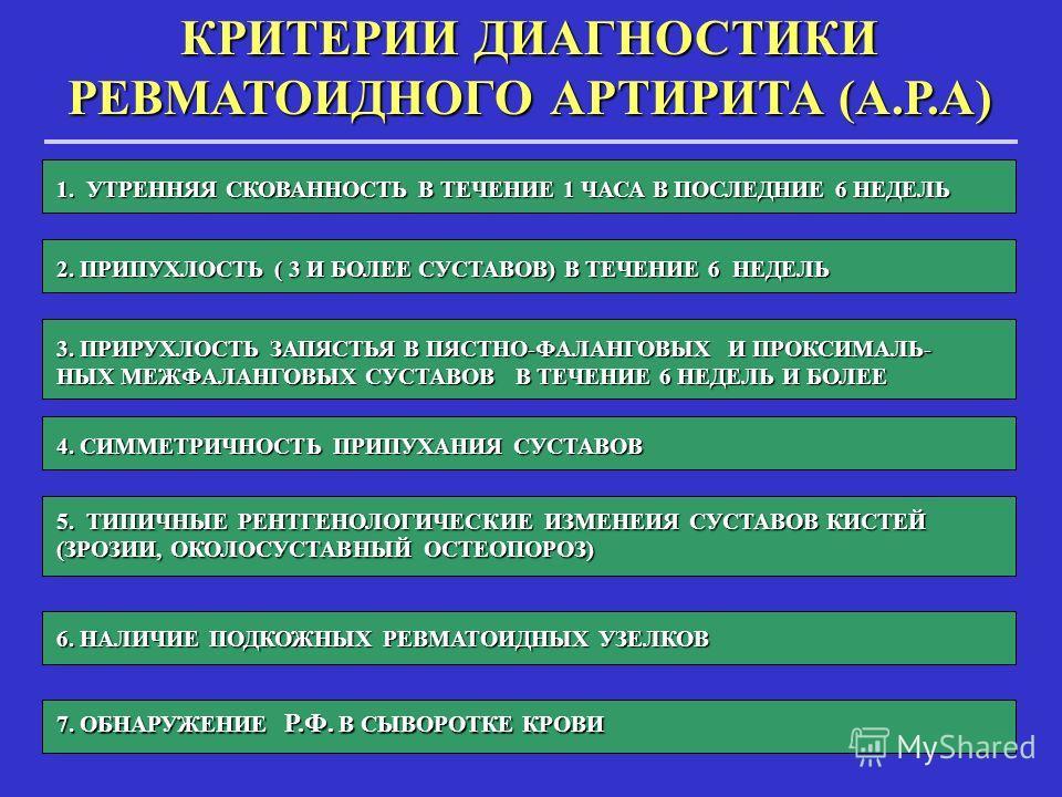КРИТЕРИИ ДИАГНОСТИКИ РЕВМАТОИДНОГО АРТИРИТА (А.Р.А) 1. УТРЕННЯЯ СКОВАННОСТЬ В ТЕЧЕНИЕ 1 ЧАСА В ПОСЛЕДНИЕ 6 НЕДЕЛЬ 2. ПРИПУХЛОСТЬ ( 3 И БОЛЕЕ СУСТАВОВ) В ТЕЧЕНИЕ 6 НЕДЕЛЬ 3. ПРИРУХЛОСТЬ ЗАПЯСТЬЯ В ПЯСТНО-ФАЛАНГОВЫХ И ПРОКСИМАЛЬ- НЫХ МЕЖФАЛАНГОВЫХ СУСТ