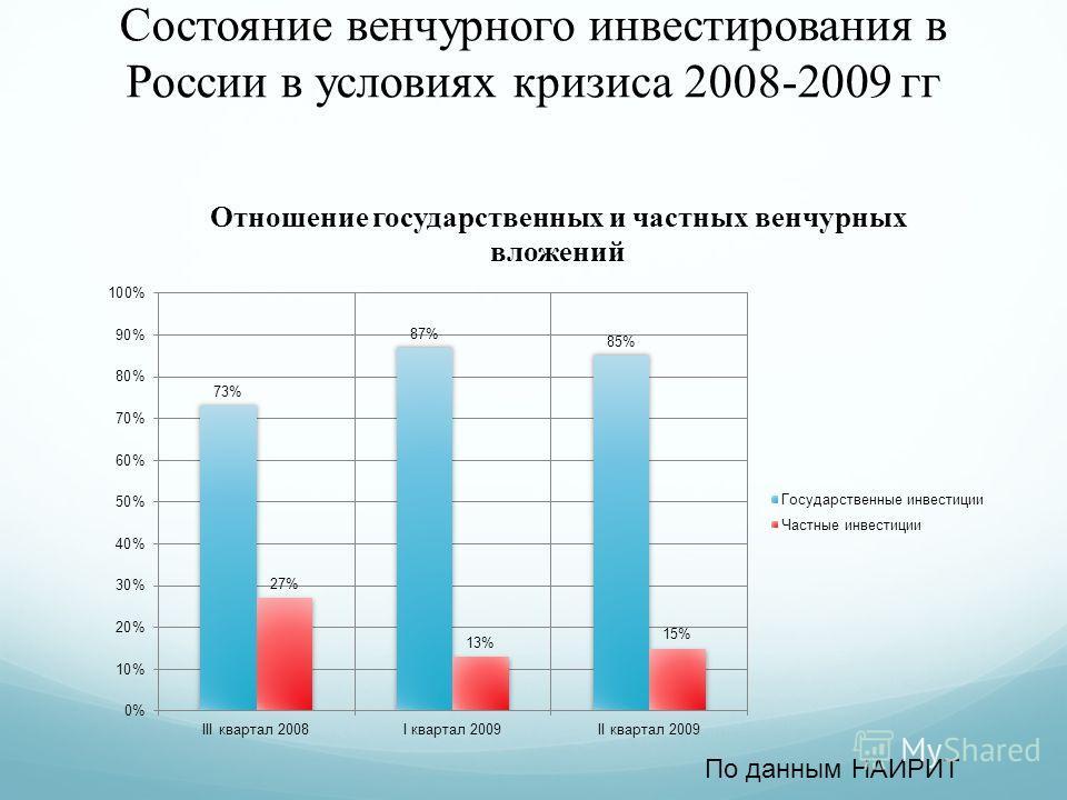 Состояние венчурного инвестирования в России в условиях кризиса 2008-2009 гг По данным НАИРИТ