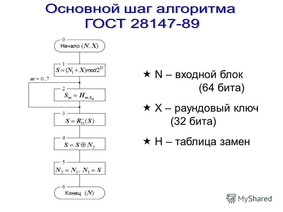 N – входной блок (64 бита) X – раундовый ключ (32 бита) H – таблица замен