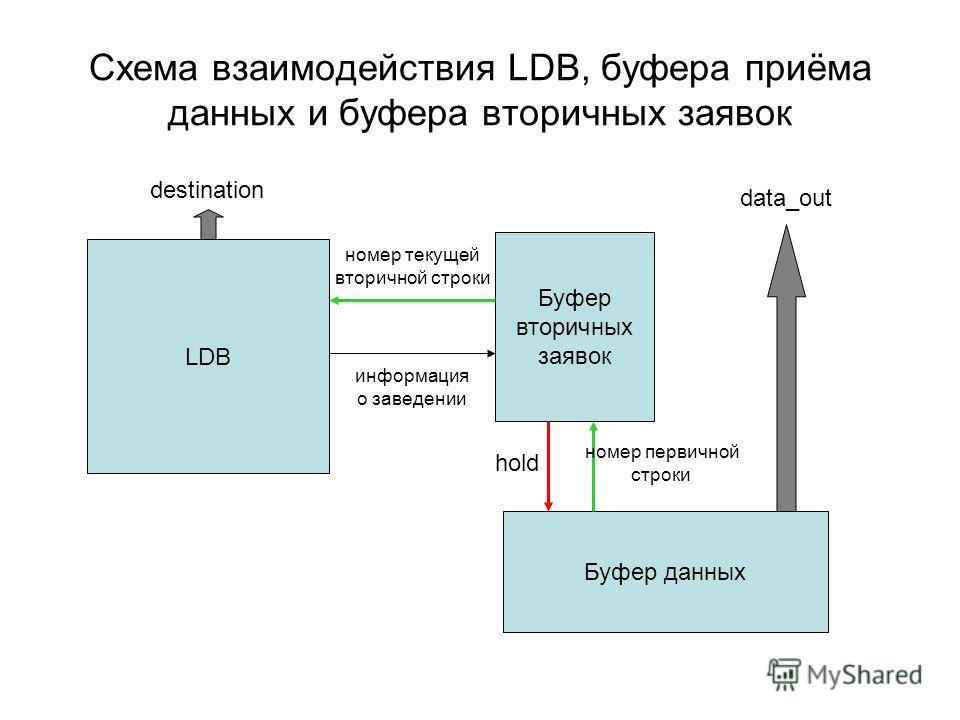 Схема взаимодействия LDB, буфера приёма данных и буфера вторичных заявок Буфер данных data_out номер первичной строки Буфер вторичных заявок hold LDB информация о заведении номер текущей вторичной строки destination