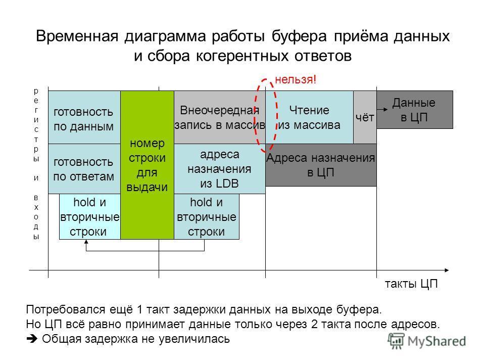Временная диаграмма работы буфера приёма данных и сбора когерентных ответов такты ЦП Данные в ЦП Чтение из массива чёт номер строки для выдачи готовность по данным готовность по ответам Внеочередная запись в массив hold и вторичные строки адреса назн