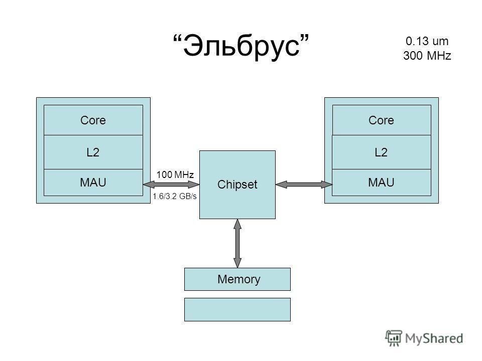 Core L2 MAU Эльбрус Chipset 0.13 um 300 MHz Core L2 MAU Memory 100 MHz 1.6/3.2 GB/s