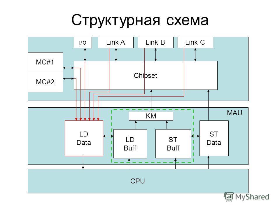 Структурная схема CPU MC#1 i/oLink ALink BLink C Chipset ST Buff ST Data LD Buff LD Data KM MAU MC#2