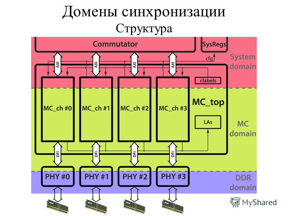 Домены синхронизации Структура