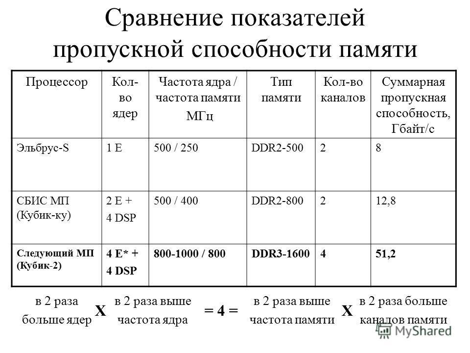 Сравнение показателей пропускной способности памяти ПроцессорКол- во ядер Частота ядра / частота памяти МГц Тип памяти Кол-во каналов Суммарная пропускная способность, Гбайт/с Эльбрус-S1 E500 / 250DDR2-50028 СБИС МП (Кубик-ку) 2 E + 4 DSP 500 / 400DD