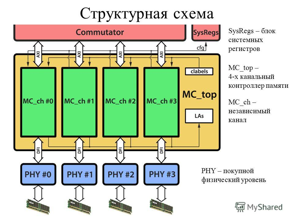Структурная схема PHY – покупной физический уровень SysRegs – блок системных регистров MC_top – 4-х канальный контроллер памяти MC_ch – независимый канал