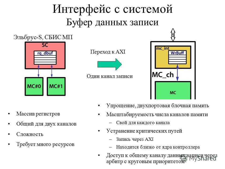 Интерфейс с системой Буфер данных записи Упрощение, двухпортовая блочная память Масштабируемость числа каналов памяти –Свой для каждого канала Устранение критических путей –Запись через AXI –Находится близко от ядра контроллера Доступ к общему каналу
