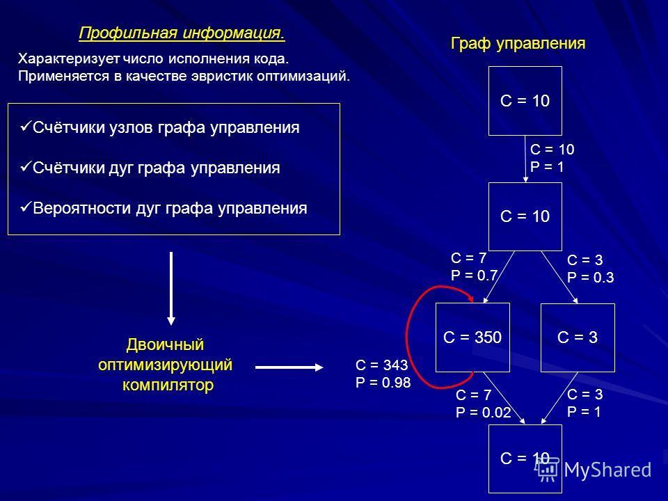 С = 10 C = 350 Счётчики узлов графа управления Счётчики дуг графа управления Вероятности дуг графа управления Профильная информация. C = 3 С = 10 C = 10 С = 7 P = 0.7 С = 3 P = 0.3 С = 10 P = 1 С = 7 P = 0.02 С = 343 P = 0.98 С = 3 P = 1 Двоичный опт