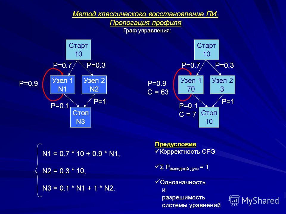 Метод классического восстановление ПИ. Пропогация профиля Старт 10 Узел 1 N1 P=0.7 Узел 2 N2 P=0.3 Стоп N3 P=0.1 P=1 N1 = 0.7 * 10 + 0.9 * N1, N2 = 0.3 * 10, N3 = 0.1 * N1 + 1 * N2. Предусловия Корректность CFG Σ P выходной дуги = 1 Однозначность и р