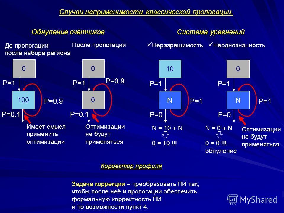 10 N P=1 P=0 0 N P=1 P=0 N = 10 + N 0 = 10 !!! N = 0 + N 0 = 0 !!! обнуление Неразрешимость Неоднозначность P=1 Оптимизации не будут применяться Корректор профиля Задача коррекции – преобразовать ПИ так, чтобы после неё и пропогации обеспечить формал