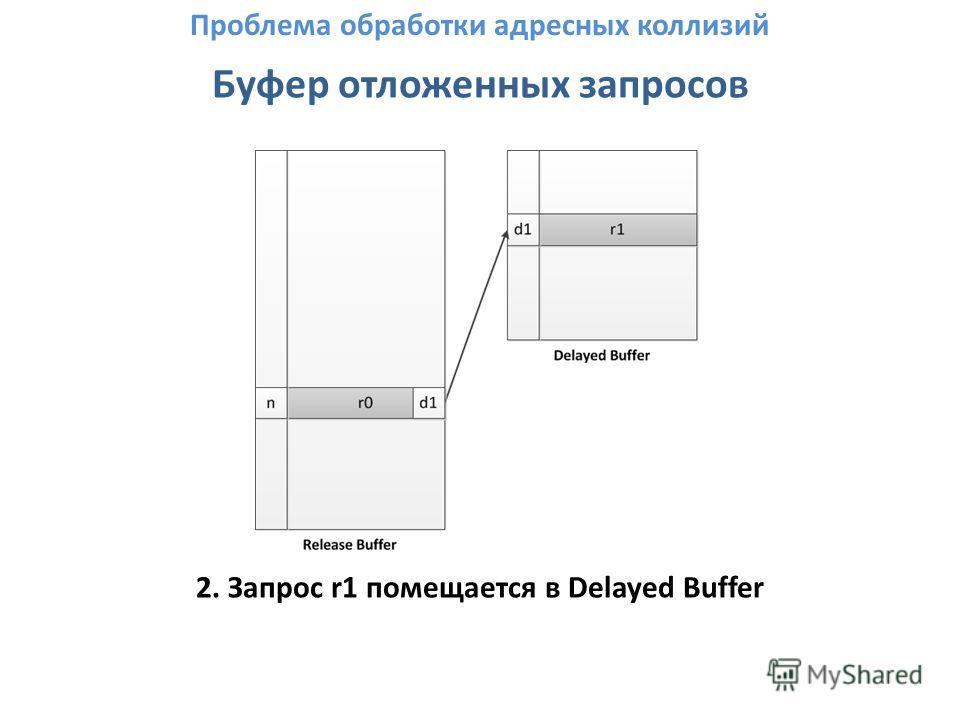 Буфер отложенных запросов 2. Запрос r1 помещается в Delayed Buffer Проблема обработки адресных коллизий