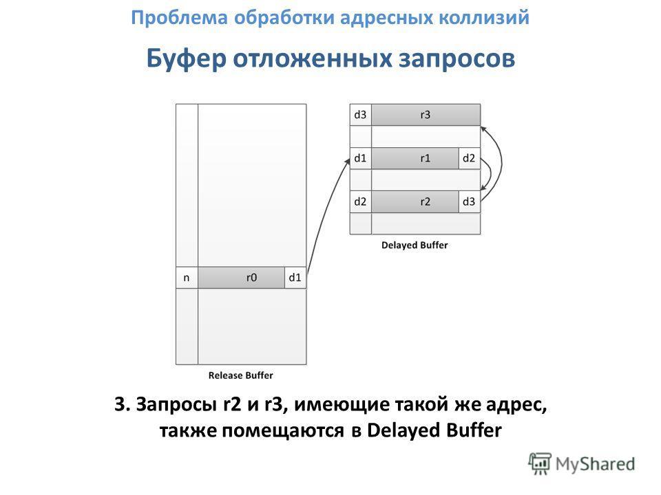 Буфер отложенных запросов 3. Запросы r2 и r3, имеющие такой же адрес, также помещаются в Delayed Buffer Проблема обработки адресных коллизий