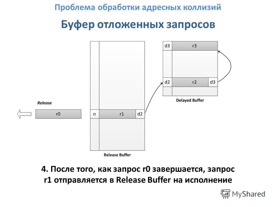 Буфер отложенных запросов 4. После того, как запрос r0 завершается, запрос r1 отправляется в Release Buffer на исполнение Проблема обработки адресных коллизий