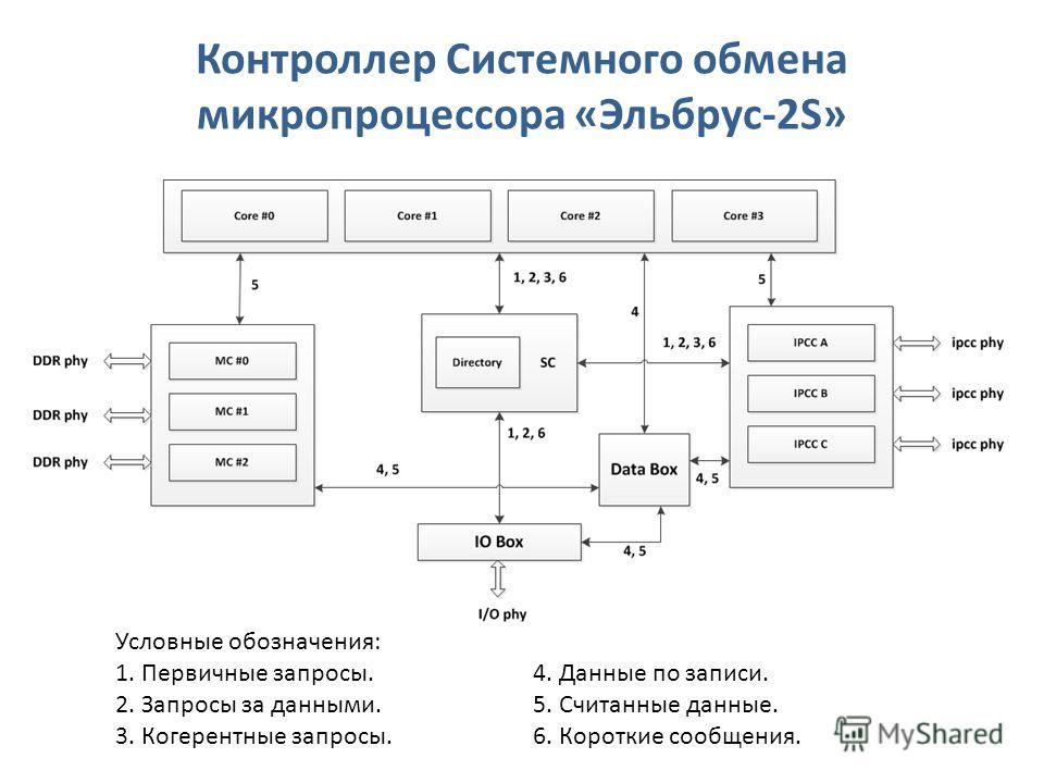 Контроллер Системного обмена микропроцессора «Эльбрус-2S» Условные обозначения: 1. Первичные запросы.4. Данные по записи. 2. Запросы за данными.5. Считанные данные. 3. Когерентные запросы.6. Короткие сообщения.