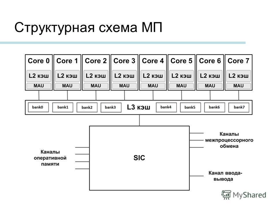 Структурная схема МП