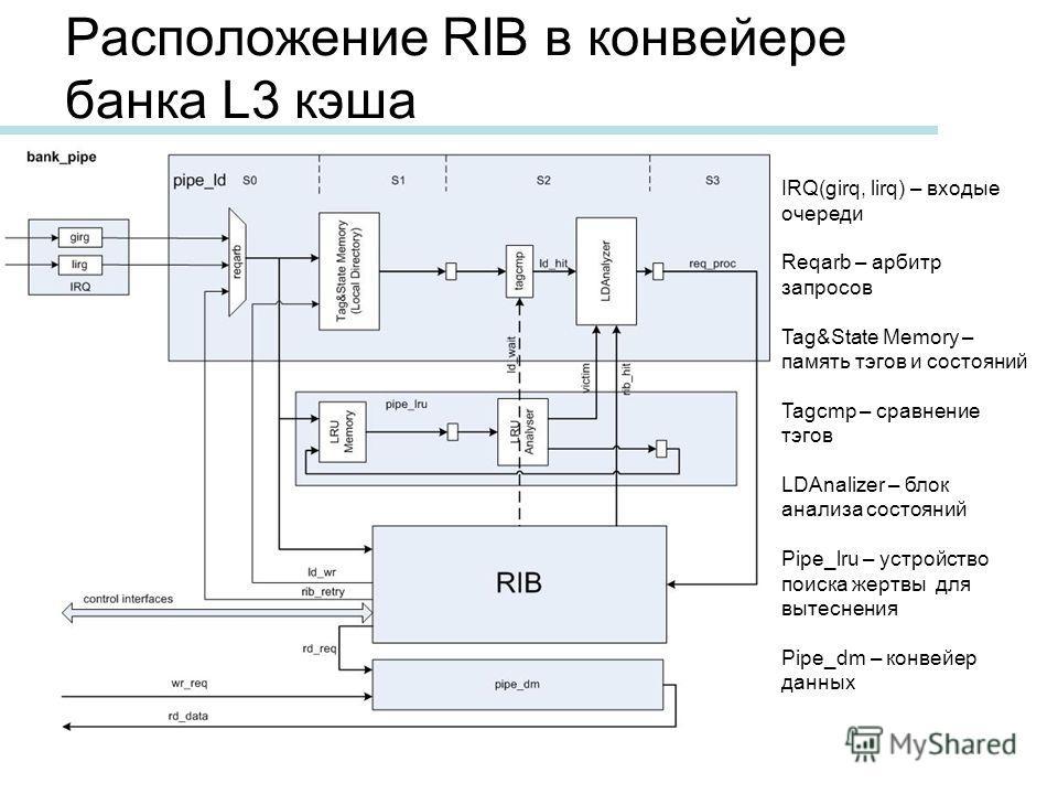 Расположение RIB в конвейере банка L3 кэша IRQ(girq, lirq) – входые очереди Reqarb – арбитр запросов Tag&State Memory – память тэгов и состояний Tagcmp – сравнение тэгов LDAnalizer – блок анализа состояний Pipe_lru – устройство поиска жертвы для выте