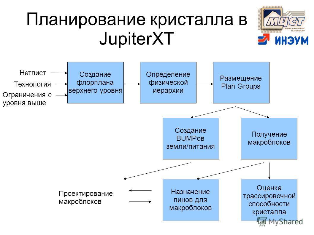 Планирование кристалла в JupiterXT Создание флорплана верхнего уровня Нетлист Технология Ограничения с уровня выше Определение физической иерархии Размещение Plan Groups Получение макроблоков Назначение пинов для макроблоков Проектирование макроблоко