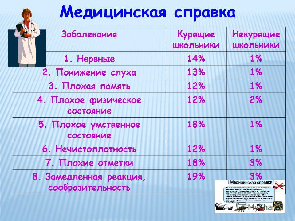 ЗаболеванияКурящие школьники Некурящие школьники 1. Нервные14%1% 2. Понижение слуха13%1% 3. Плохая память12%1% 4. Плохое физическое состояние 12%2% 5. Плохое умственное состояние 18%1% 6. Нечистоплотность12%1% 7. Плохие отметки18%3% 8. Замедленная ре