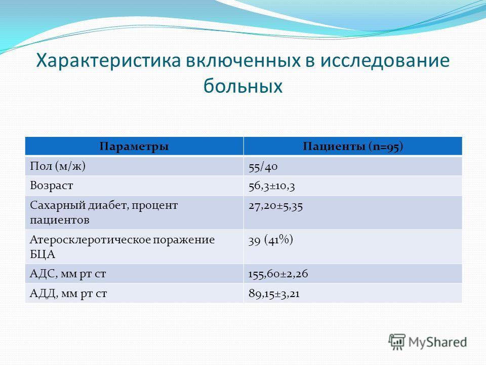 Характеристика включенных в исследование больных ПараметрыПациенты (n=95) Пол (м/ж)55/40 Возраст56,3±10,3 Сахарный диабет, процент пациентов 27,20±5,35 Атеросклеротическое поражение БЦА 39 (41%) АДС, мм рт ст155,60±2,26 АДД, мм рт ст89,15±3,21