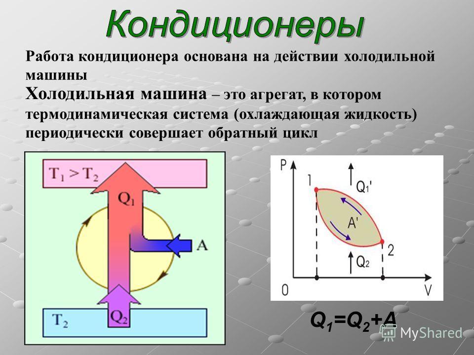 Работа кондиционера основана на действии холодильной машины Холодильная машина – это агрегат, в котором термодинамическая система (охлаждающая жидкость) периодически совершает обратный цикл Q 1 =Q 2 +A