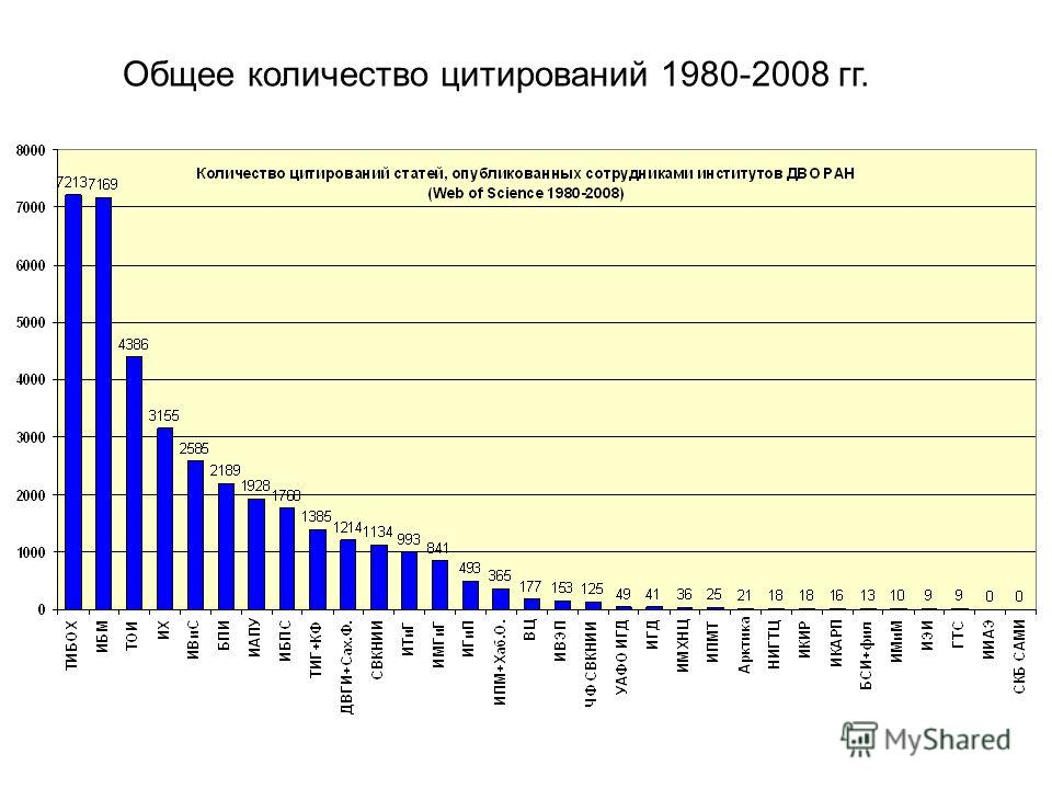 Общее количество цитирований 1980-2008 гг.