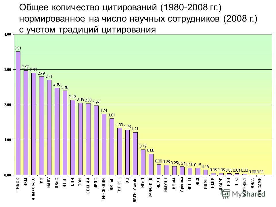 Общее количество цитирований (1980-2008 гг.) нормированное на число научных сотрудников (2008 г.) с учетом традиций цитирования