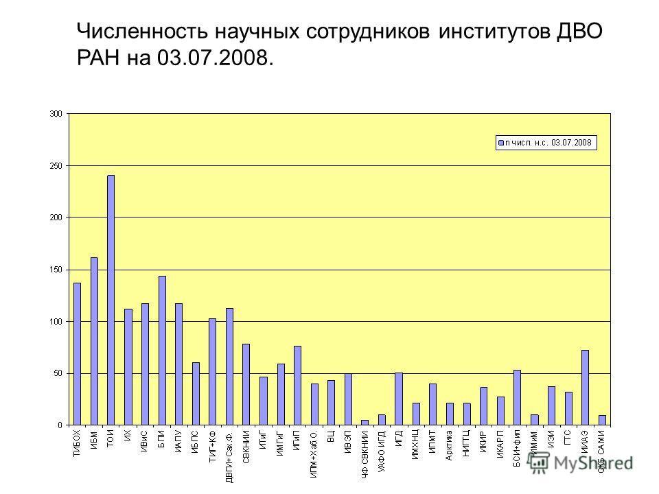 Численность научных сотрудников институтов ДВО РАН на 03.07.2008.
