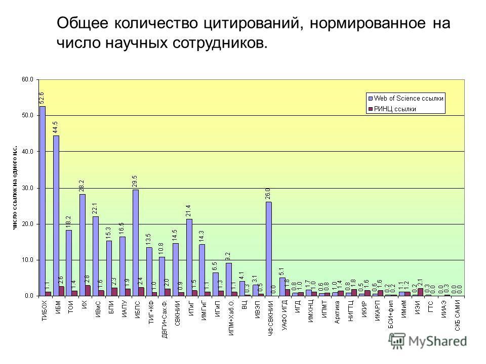 Общее количество цитирований, нормированное на число научных сотрудников.