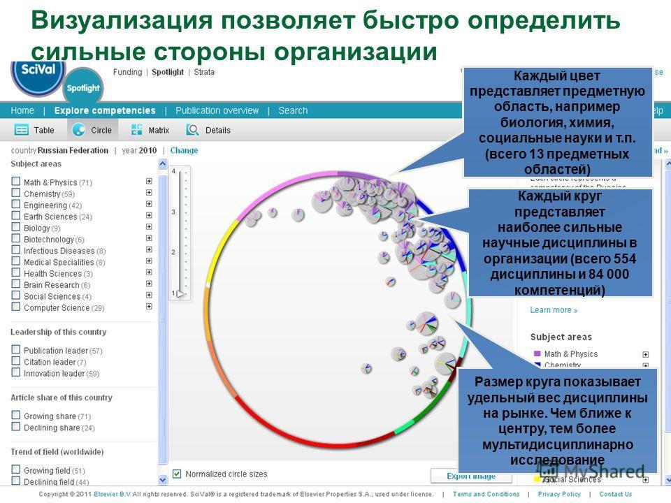 Карта Российской науки Каждый цвет представляет предметную область, например биология, химия, социальные науки и т.п. (всего 13 предметных областей) Каждый круг представляет наиболее сильные научные дисциплины в организации (всего 554 дисциплины и 84