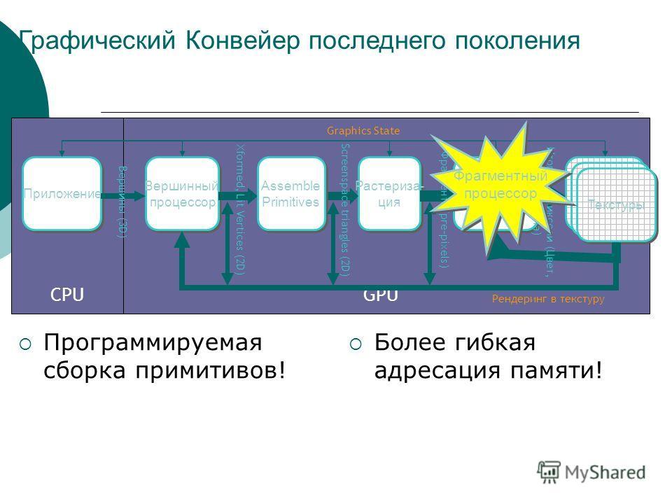 GPUCPU Приложение Вершинный процессор Вершинный процессор Растериза- ция Растериза- ция Фрагментный Процессор Фрагментный Процессор Текстуры Xformed, Lit Vertices (2D) Graphics State Рендеринг в текстуру Вершины (3D) Screenspace triangles (2D) Фрагме