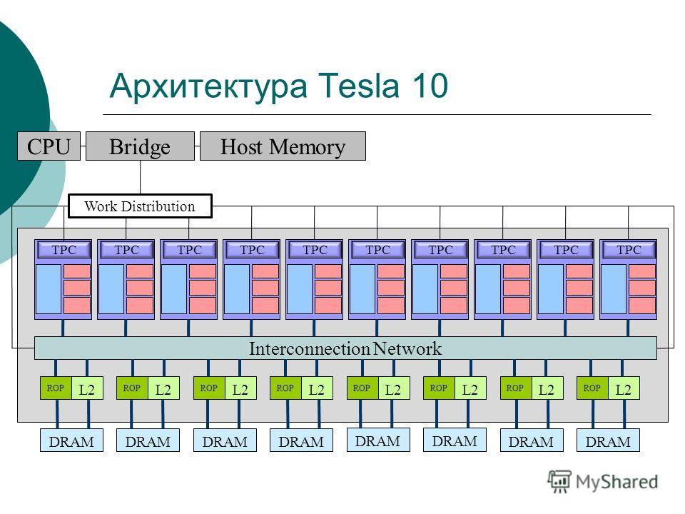 Архитектура Tesla 10 TPC Interconnection Network ROP L2 ROP L2 ROP L2 ROP L2 ROP L2 ROP L2 ROP L2 ROP L2 DRAM Work Distribution CPUBridgeHost Memory