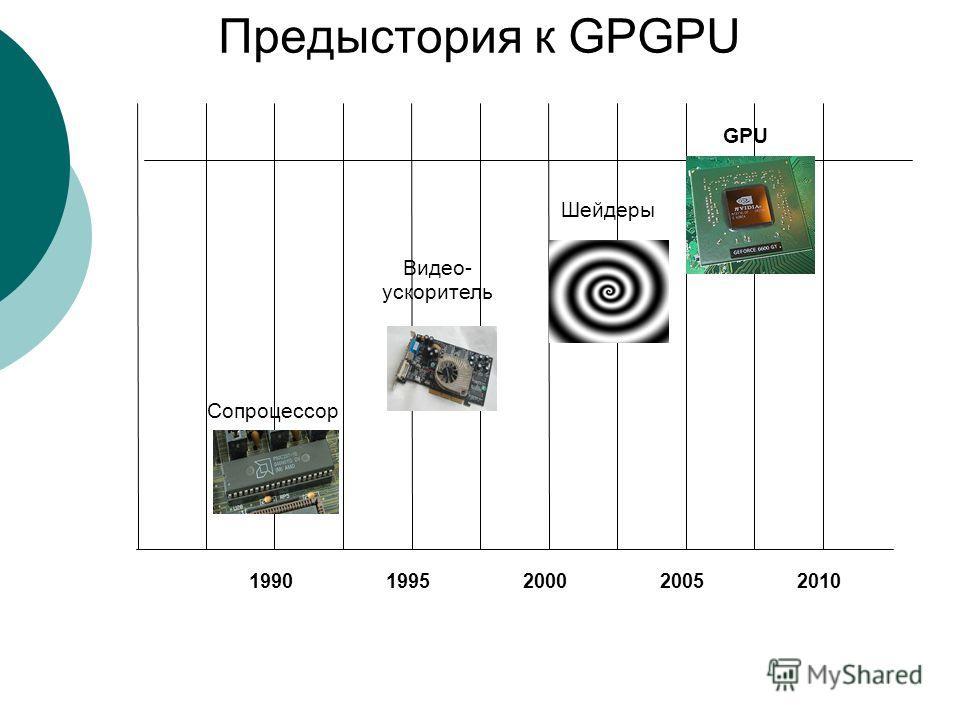 Предыстория к GPGPU 19901995200020052010 Сопроцессор Видео- ускоритель Шейдеры GPU