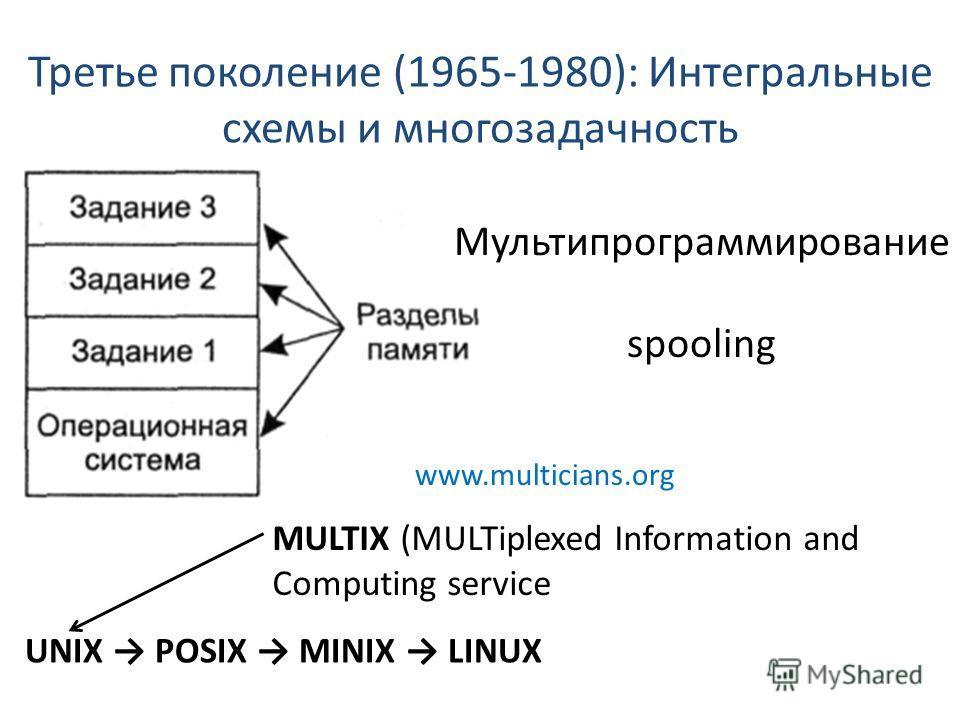 Третье поколение (1965-1980): Интегральные схемы и многозадачность Мультипрограммирование spooling MULTIX (MULTiplexed Information and Computing service UNIX POSIX MINIX LINUX www.multicians.org