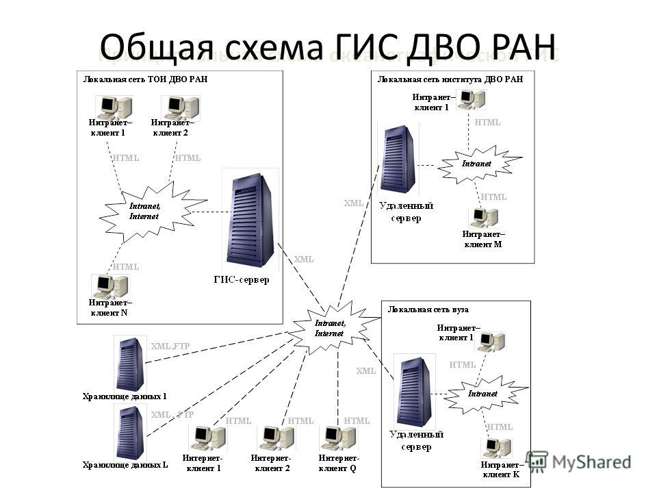 Принципиальная схема океанографической ГИС Общая схема ГИС ДВО РАН