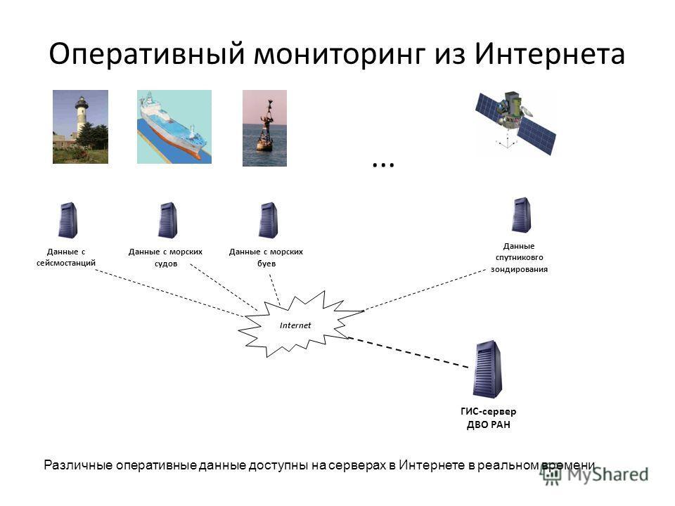 Оперативный мониторинг из Интернета Internet ГИС-сервер ДВО РАН Данные с сейсмостанций Данные с морских судов Данные с морских буев Данные спутниковго зондирования... Различные оперативные данные доступны на серверах в Интернете в реальном времени