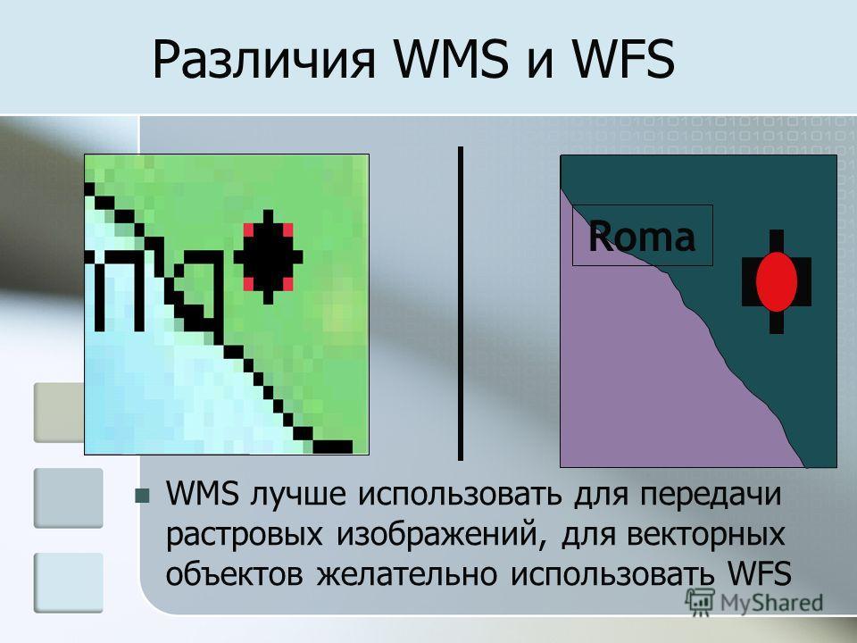 Различия WMS и WFS Roma WMS лучше использовать для передачи растровых изображений, для векторных объектов желательно использовать WFS