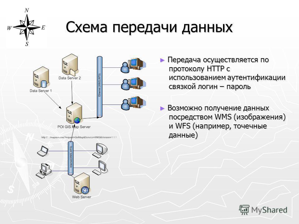 Схема передачи данных Передача осуществляется по протоколу HTTP с использованием аутентификации связкой логин – пароль Передача осуществляется по протоколу HTTP с использованием аутентификации связкой логин – пароль Возможно получение данных посредст