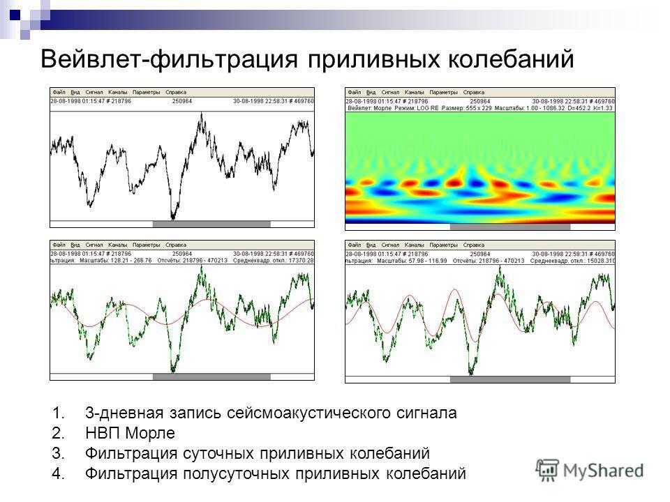 Вейвлет-фильтрация приливных колебаний 1.3-дневная запись сейсмоакустического сигнала 2.НВП Морле 3.Фильтрация суточных приливных колебаний 4.Фильтрация полусуточных приливных колебаний