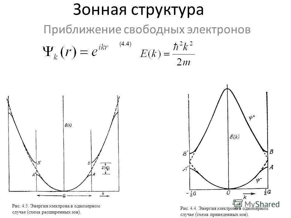 Зонная структура Приближение свободных электронов (4.4) Рис. 4.5. Энергия электрона в одномерном случае (схема расширенных зон). Рис. 4.4. Энергия электрона в одномерном случае (схема приведенных зон).