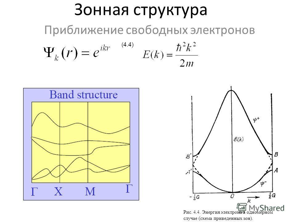 Зонная структура Приближение свободных электронов (4.4) Рис. 4.4. Энергия электрона в одномерном случае (схема приведенных зон).