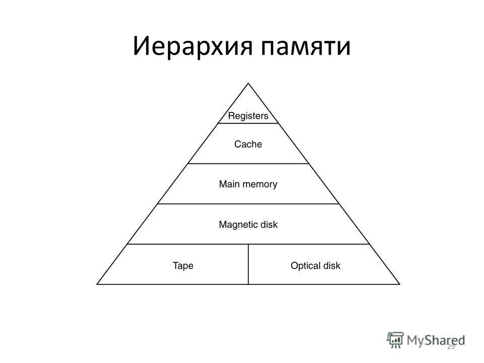 29 Иерархия памяти A five-level memory hierarchy.