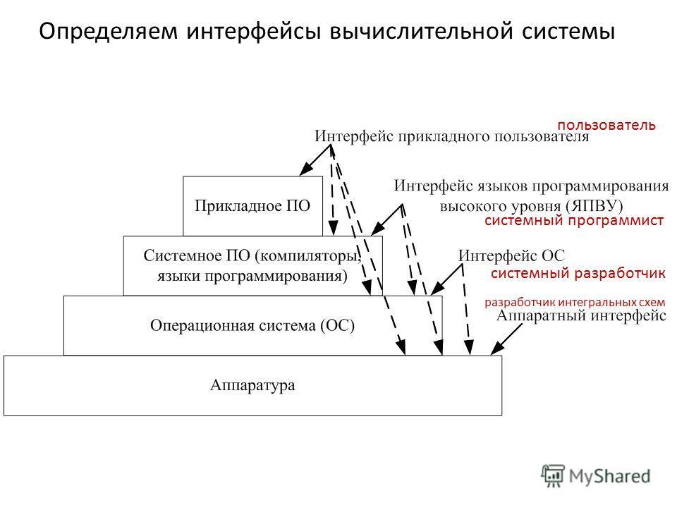 Определяем интерфейсы вычислительной системы пользователь системный программист системный разработчик разработчик интегральных схем