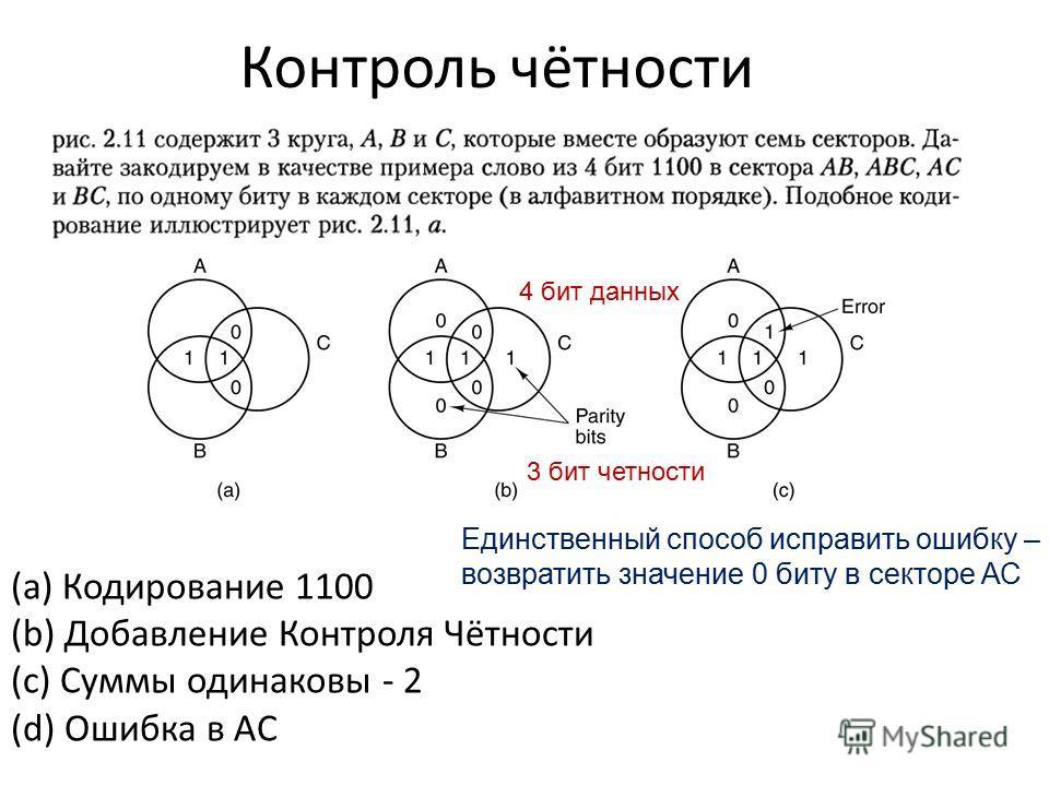 Контроль чётности (a) Кодирование 1100 (b) Добавление Контроля Чётности (c) Суммы одинаковы - 2 (d) Ошибка в AC 4 бит данных 3 бит четности Единственный способ исправить ошибку – возвратить значение 0 биту в секторе АС